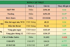 Cập nhật chứng khoán Mỹ, giá hàng hóa và USD phiên giao dịch ngày 12/09/2017