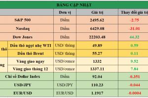 Cập nhật chứng khoán Mỹ, giá hàng hóa và USD phiên giao dịch ngày 14/09/2017