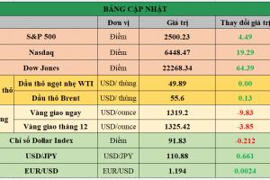 Cập nhật chứng khoán Mỹ, giá hàng hóa và USD phiên giao dịch ngày 15/09/2017