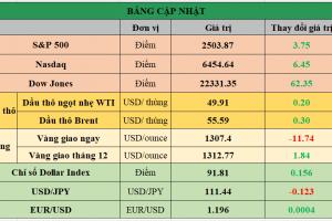 Cập nhật chứng khoán Mỹ, giá hàng hóa và USD phiên giao dịch ngày 18/09/2017