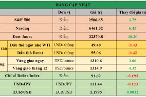 Cập nhật chứng khoán Mỹ, giá hàng hóa và USD phiên giao dịch ngày 19/09/2017