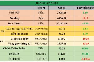 Cập nhật chứng khoán Mỹ, giá hàng hóa và USD phiên giao dịch ngày 20/09/2017