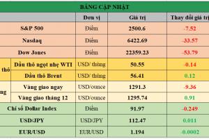 Cập nhật chứng khoán Mỹ, giá hàng hóa và USD phiên giao dịch ngày 21/09/2017