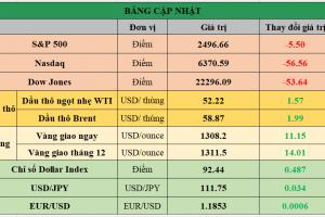 Cập nhật chứng khoán Mỹ, giá hàng hóa và USD phiên giao dịch ngày 25/09/2017