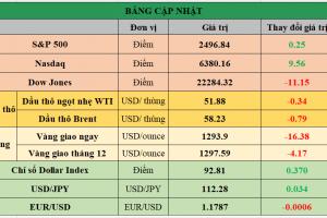 Cập nhật chứng khoán Mỹ, giá hàng hóa và USD phiên giao dịch ngày 26/09/2017
