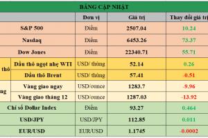 Cập nhật chứng khoán Mỹ, giá hàng hóa và USD phiên giao dịch ngày 27/09/2017