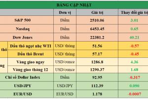 Cập nhật chứng khoán Mỹ, giá hàng hóa và USD phiên giao dịch ngày 28/09/2017