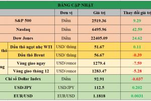 Cập nhật chứng khoán Mỹ, giá hàng hóa và USD phiên giao dịch ngày 29/09/2017