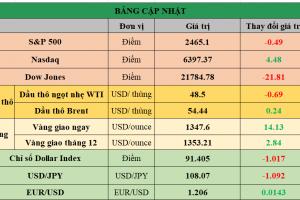 Cập nhật chứng khoán Mỹ, giá hàng hóa và USD phiên giao dịch ngày 07/09/2017