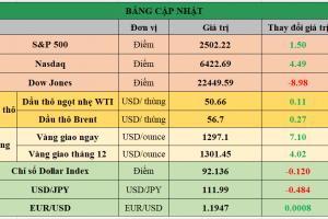 Cập nhật chứng khoán Mỹ, giá hàng hóa và USD phiên giao dịch ngày 22/09/2017