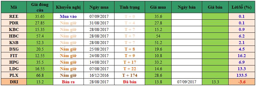 Danh mục đầu tư dm0709