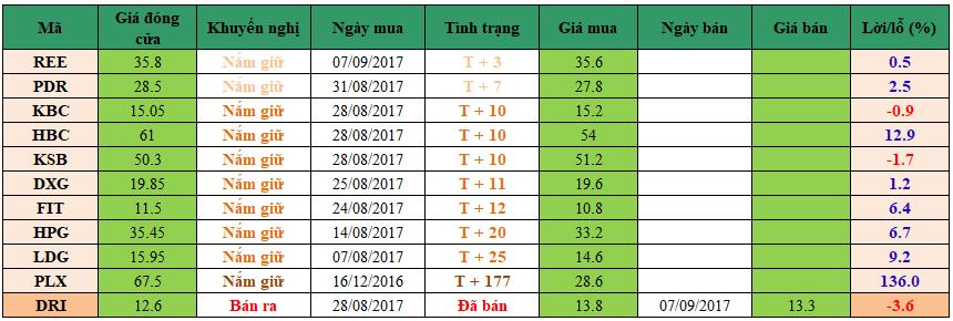 Danh mục đầu tư dm1209