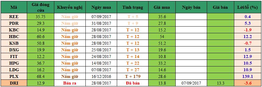 Danh mục đầu tư dm1409
