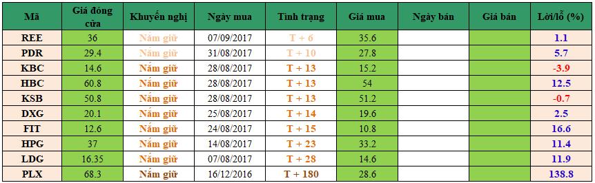 Danh mục đầu tư dm1509