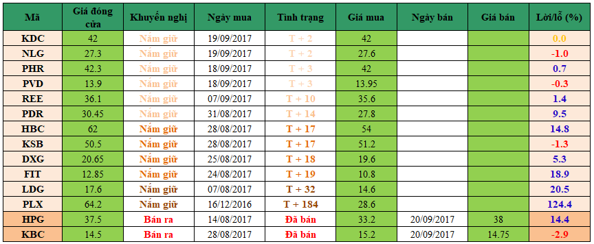 Danh mục đầu tư dm2109