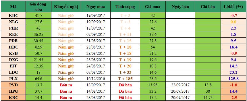 Danh mục đầu tư dm2209