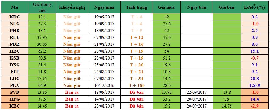 Danh mục đầu tư dm2509
