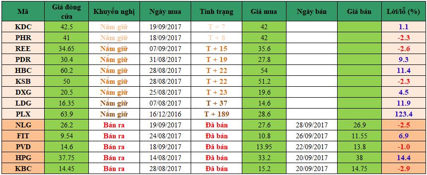 Danh mục đầu tư dm2809