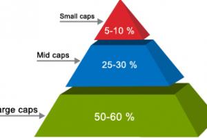 Nhóm cổ phiếu LargeCaps, MidCaps, SmallCaps là gì?