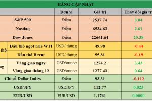 Cập nhật chứng khoán Mỹ, giá hàng hóa và USD phiên giao dịch ngày 04/10/2017