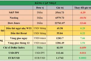 Cập nhật chứng khoán Mỹ, giá hàng hóa và USD phiên giao dịch ngày 09/10/2017