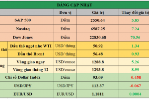 Cập nhật chứng khoán Mỹ, giá hàng hóa và USD phiên giao dịch ngày 10/10/2017