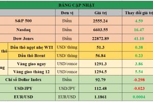 Cập nhật chứng khoán Mỹ, giá hàng hóa và USD phiên giao dịch ngày 11/10/2017