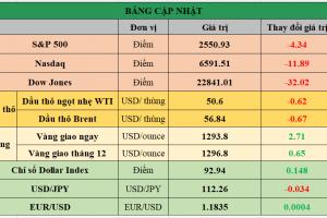 Cập nhật chứng khoán Mỹ, giá hàng hóa và USD phiên giao dịch ngày 12/10/2017