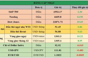 Cập nhật chứng khoán Mỹ, giá hàng hóa và USD phiên giao dịch ngày 13/10/2017