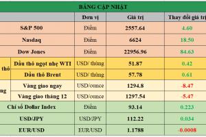 Cập nhật chứng khoán Mỹ, giá hàng hóa và USD phiên giao dịch ngày 16/10/2017