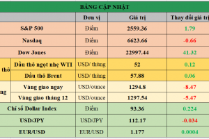 Cập nhật chứng khoán Mỹ, giá hàng hóa và USD phiên giao dịch ngày 17/10/2017