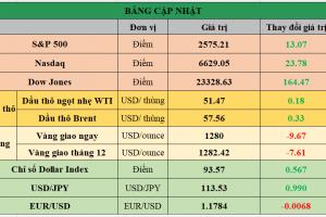 Cập nhật chứng khoán Mỹ, giá hàng hóa và USD phiên giao dịch ngày 20/10/2017