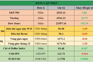 Cập nhật chứng khoán Mỹ, giá hàng hóa và USD phiên giao dịch ngày 02/10/2017