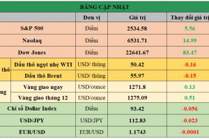 Cập nhật chứng khoán Mỹ, giá hàng hóa và USD phiên giao dịch ngày 03/10/2017