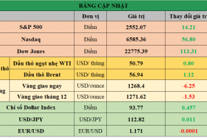 Cập nhật chứng khoán Mỹ, giá hàng hóa và USD phiên giao dịch ngày 05/10/2017