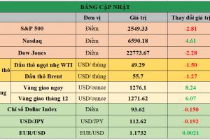 Cập nhật chứng khoán Mỹ, giá hàng hóa và USD phiên giao dịch ngày 06/10/2017