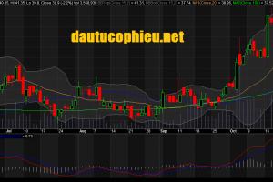Cập nhật cổ phiếu VCB - Công bố LNTT 9 tháng tăng 25,6%