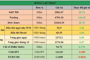 Cập nhật chứng khoán Mỹ, giá hàng hóa và USD phiên giao dịch ngày 27/10/2017