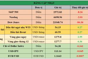 Cập nhật chứng khoán Mỹ, giá hàng hóa và USD phiên giao dịch ngày 30/10/2017