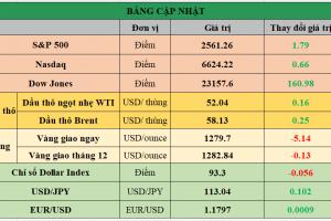 Cập nhật chứng khoán Mỹ, giá hàng hóa và USD phiên giao dịch ngày 18/10/2017