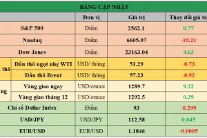 Cập nhật chứng khoán Mỹ, giá hàng hóa và USD phiên giao dịch ngày 19/10/2017