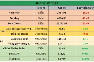 Cập nhật chứng khoán Mỹ, giá hàng hóa và USD phiên giao dịch ngày 23/10/2017
