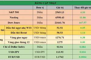 Cập nhật chứng khoán Mỹ, giá hàng hóa và USD phiên giao dịch ngày 24/10/2017