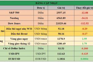 Cập nhật chứng khoán Mỹ, giá hàng hóa và USD phiên giao dịch ngày 25/10/2017
