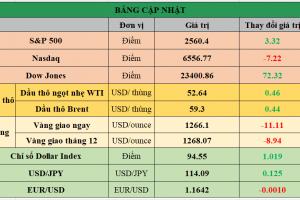 Cập nhật chứng khoán Mỹ, giá hàng hóa và USD phiên giao dịch ngày 26/10/2017