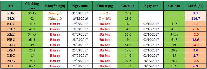 Danh mục đầu tư dm0210