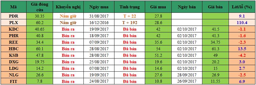 Danh mục đầu tư dm0310