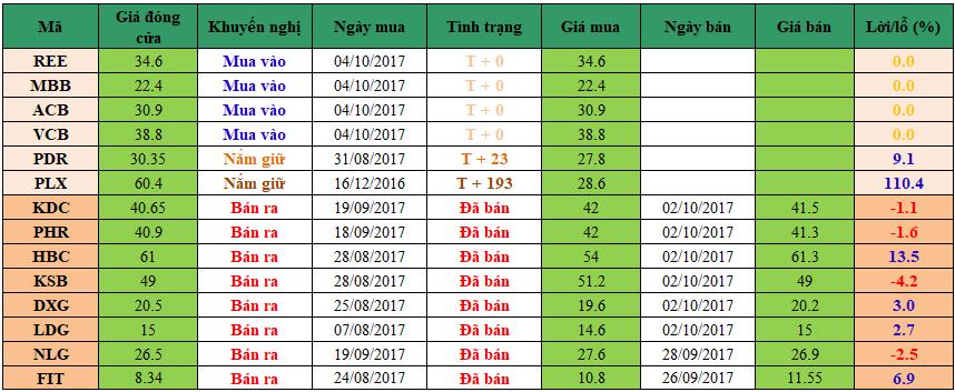 Danh mục đầu tư dm0410