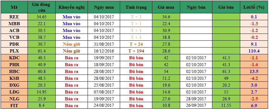 Danh mục đầu tư dm0510