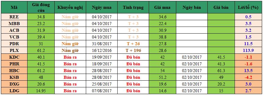 Danh mục đầu tư dm0910